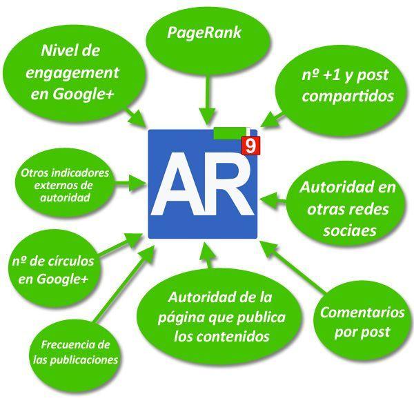 indicadores del authorrank