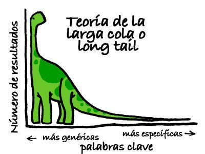 palabras-clave-long-tail