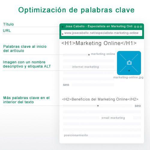 optimizacion-palabras-clave