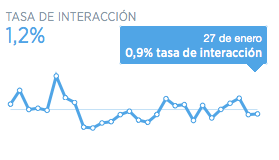 tasa-de-interaccion