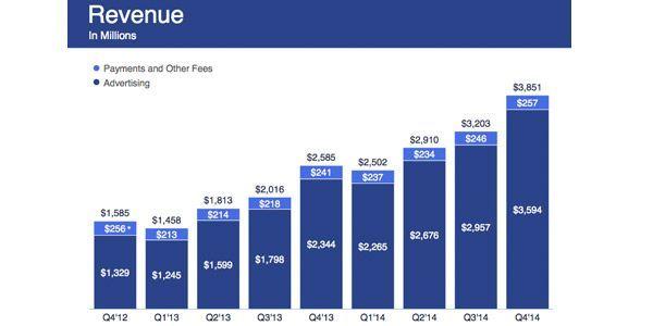 beneficios-publicidad-facebook