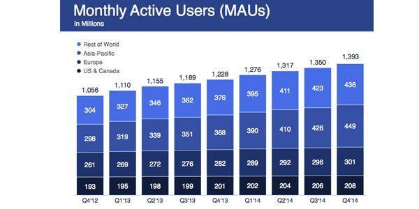 usuarios-activos-facebook