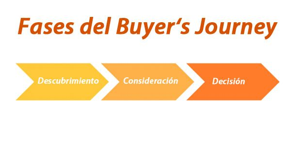 buyer-journey-3